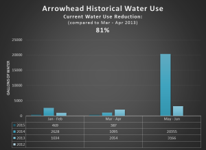 Arrowhead Mar-Apr